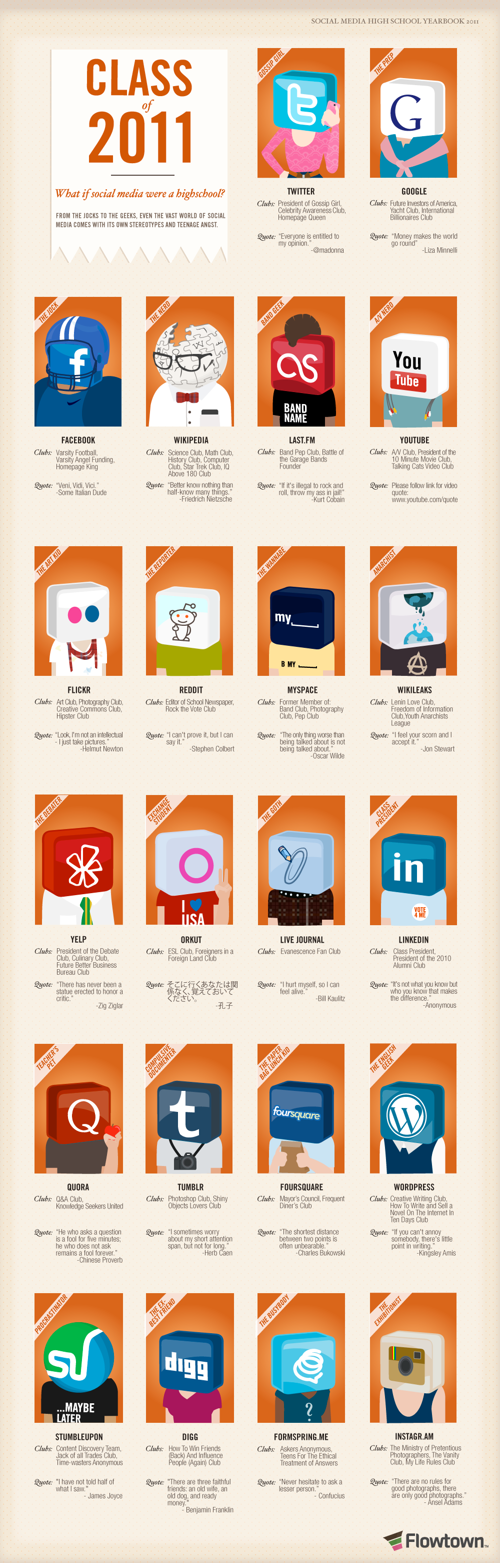 Class of 2011: What if social media were a highschool?